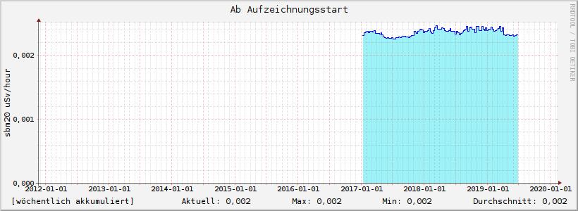 Strahlenbelastung Wuppertal, seit Aufzeichnungsbeginn