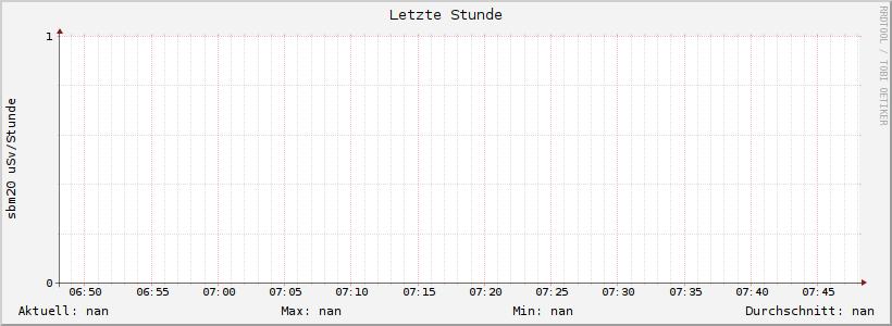 Strahlenbelastung Wuppertal, letzte 60 Minuten