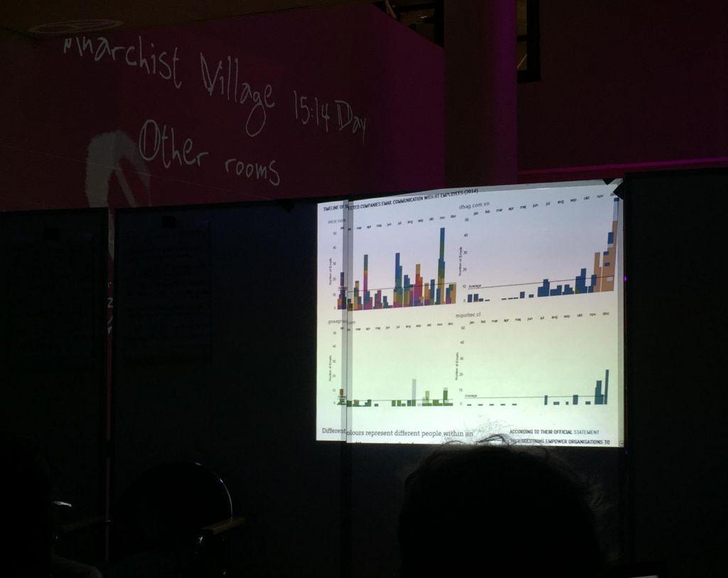 Hacking Team, Email-Metadatenanalyse in der Anarchist Village