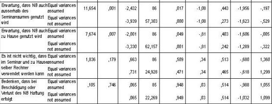 Statistisch signifikant bevorzugt: Notebooknutzung zuhause