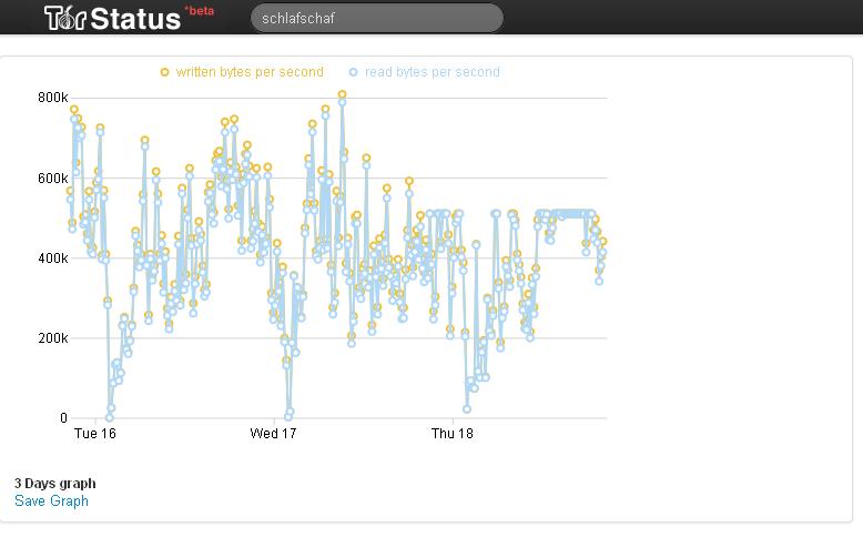 TOR Trafficstats, via TOR-Netz erfasst