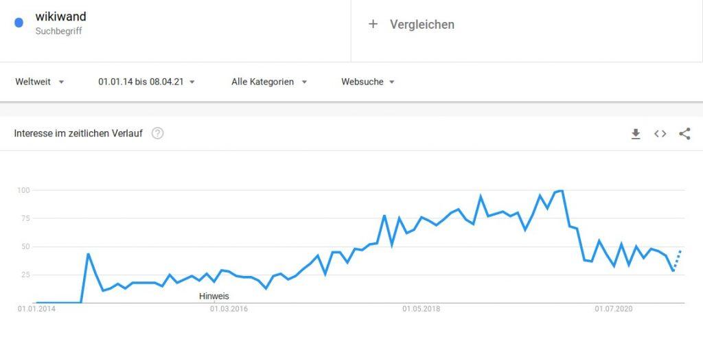 Wikiwand: Interesse lt. Google Trends